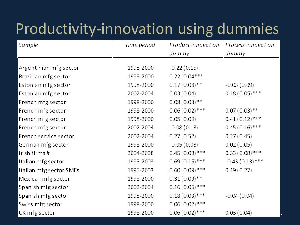 Productivity-innovation using dummies September 2011Innovation and Productivity22