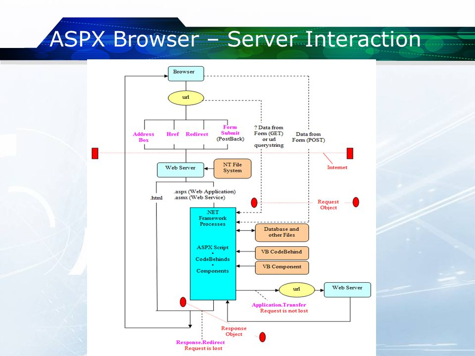 ASPX Browser – Server Interaction