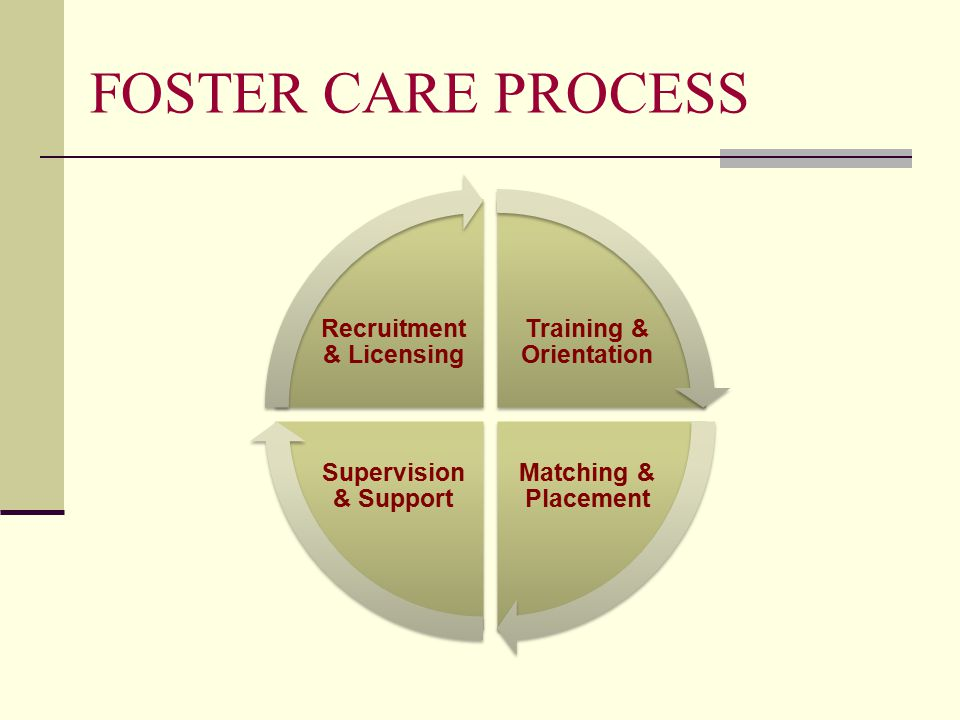 FOSTER CARE PROCESS Training & Orientation Matching & Placement Supervision & Support Recruitment & Licensing