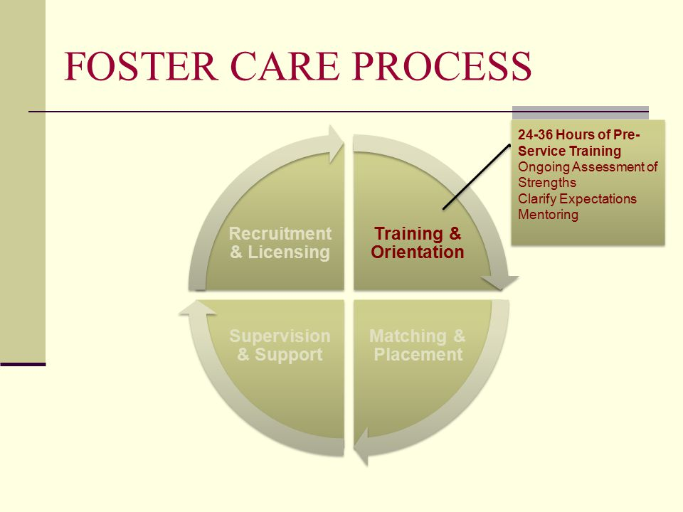 FOSTER CARE PROCESS Training & Orientation Matching & Placement Supervision & Support Recruitment & Licensing Hours of Pre- Service Training Ongoing Assessment of Strengths Clarify Expectations Mentoring Hours of Pre- Service Training Ongoing Assessment of Strengths Clarify Expectations Mentoring