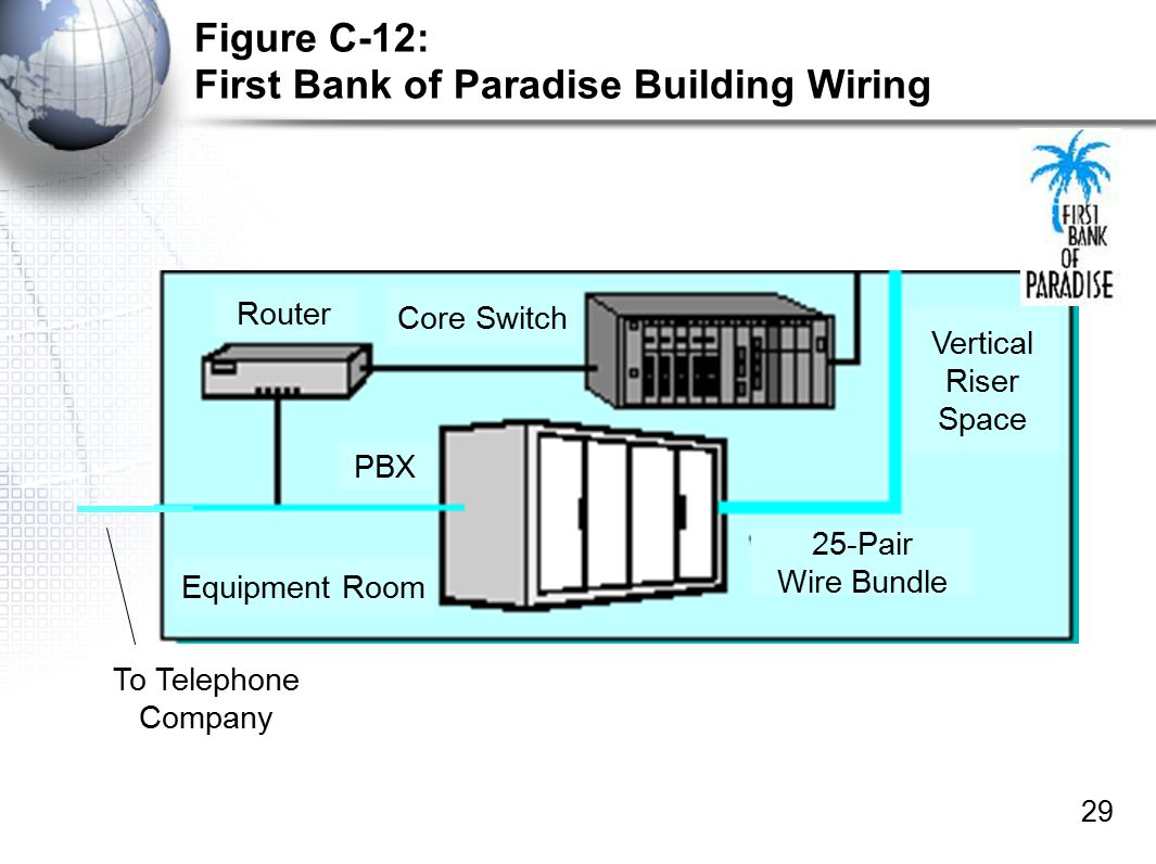 More on Telecommunications Module C Panko\'s Business Data Networks ...