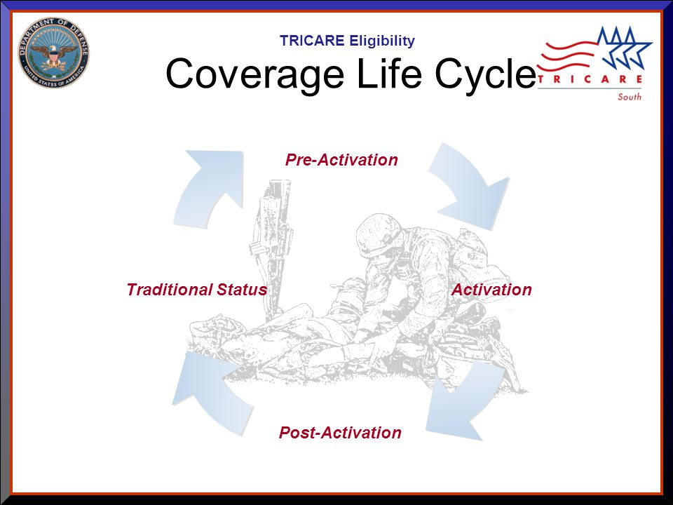 As of 8/17/ Coverage Life Cycle TRICARE Eligibility Post-Activation Traditional Status Activation Pre-Activation