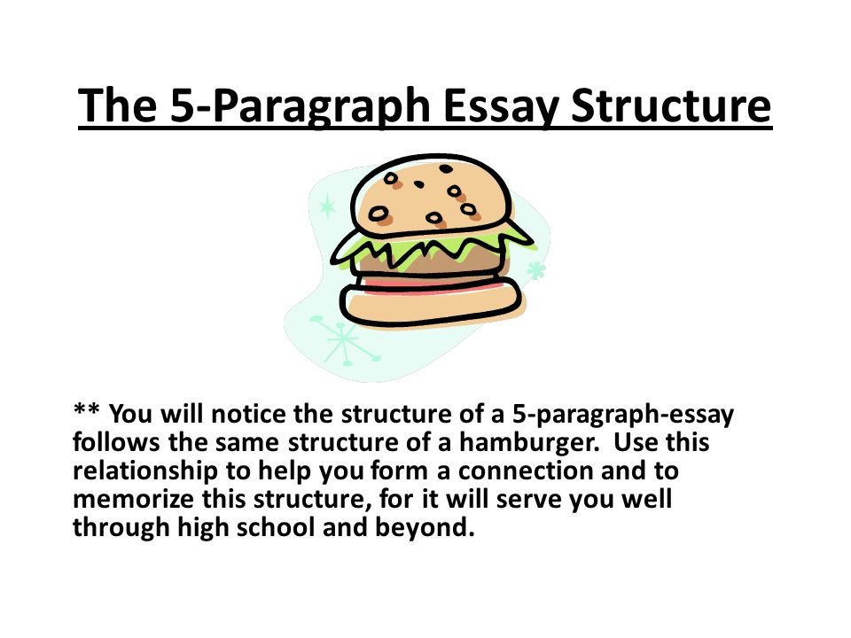 The 5-Paragraph Essay Structure ** You will notice the structure of a 5-paragraph-essay follows the same structure of a hamburger.