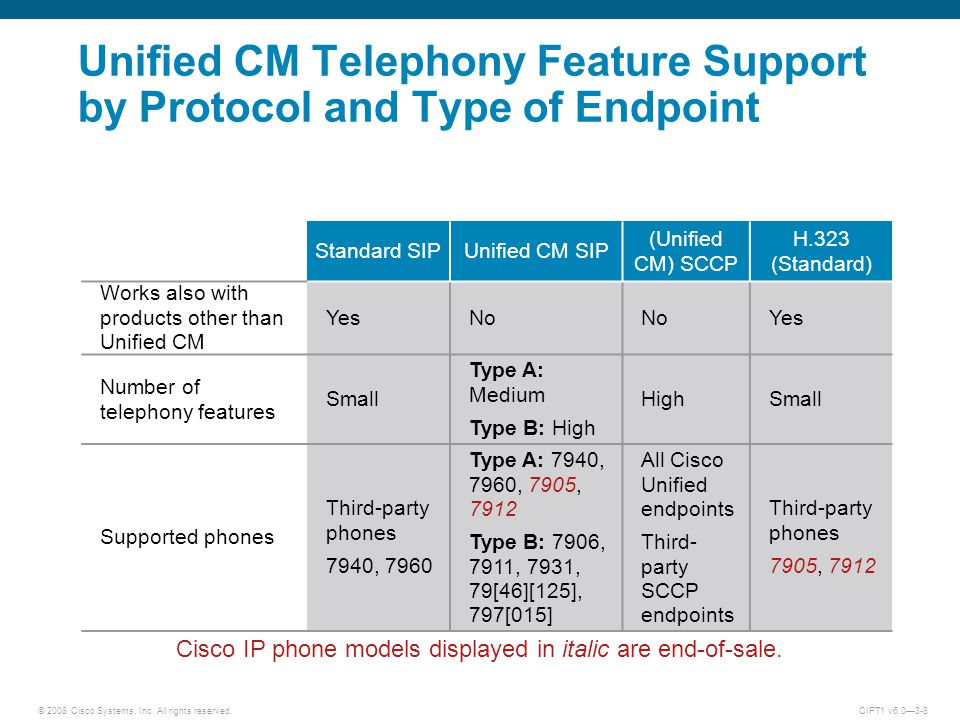 2008 Cisco Systems, Inc  All rights reserved CIPT1 v6 0—3-1