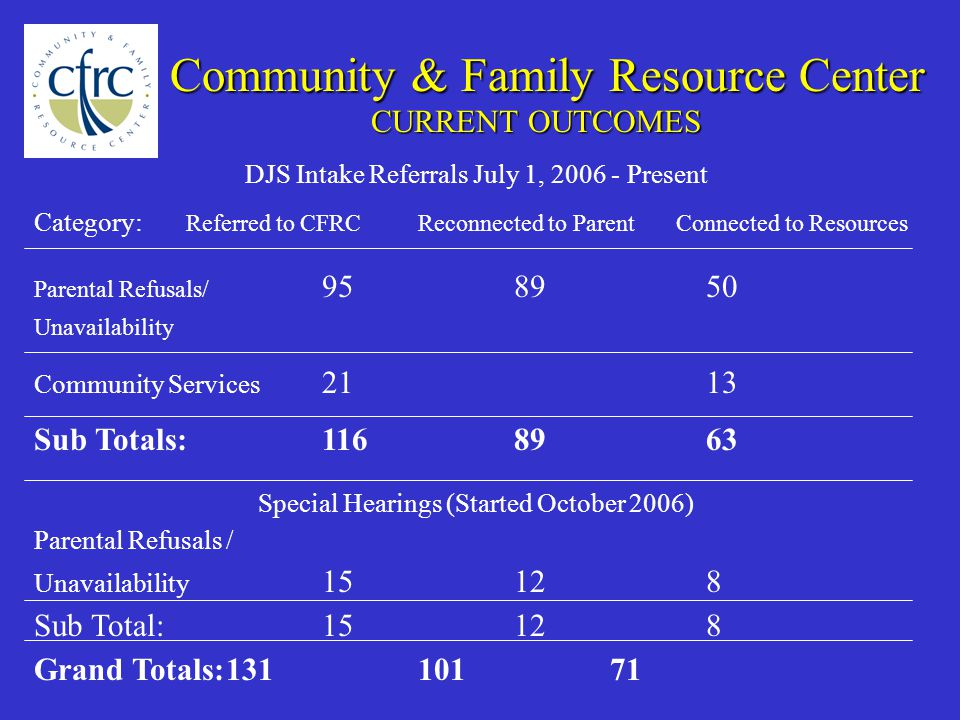 CURRENT OUTCOMES Community & Family Resource Center DJS Intake Referrals July 1, Present Category: Referred to CFRCReconnected to Parent Connected to Resources Parental Refusals/ Unavailability Community Services 2113 Sub Totals: Special Hearings (Started October 2006) Parental Refusals / Unavailability Sub Total:15128 Grand Totals: