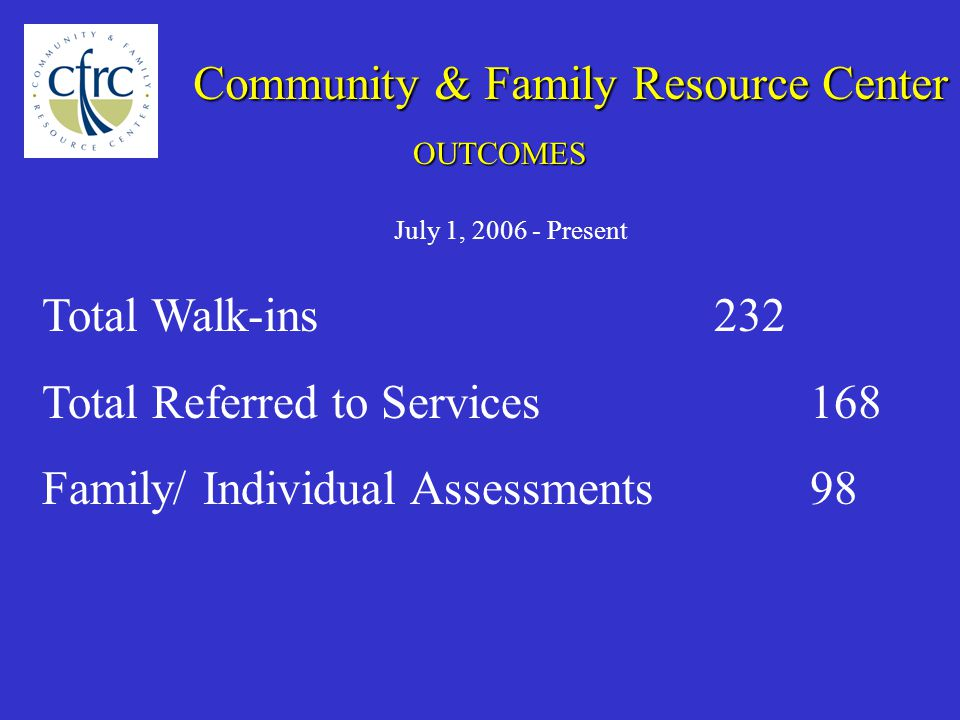 Total Walk-ins232 Total Referred to Services168 Family/ Individual Assessments98 July 1, Present Community & Family Resource Center OUTCOMES
