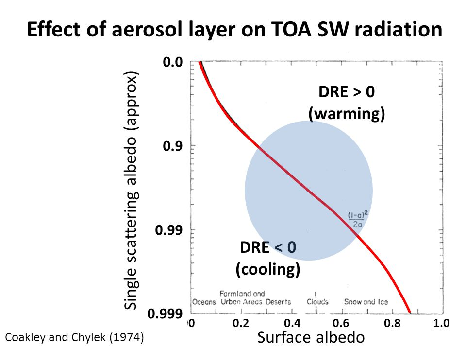 Effect of aerosol layer on TOA SW radiation Surface albedo Single scattering albedo (approx) DRE > 0 (warming) DRE < 0 (cooling) Coakley and Chylek (1974)