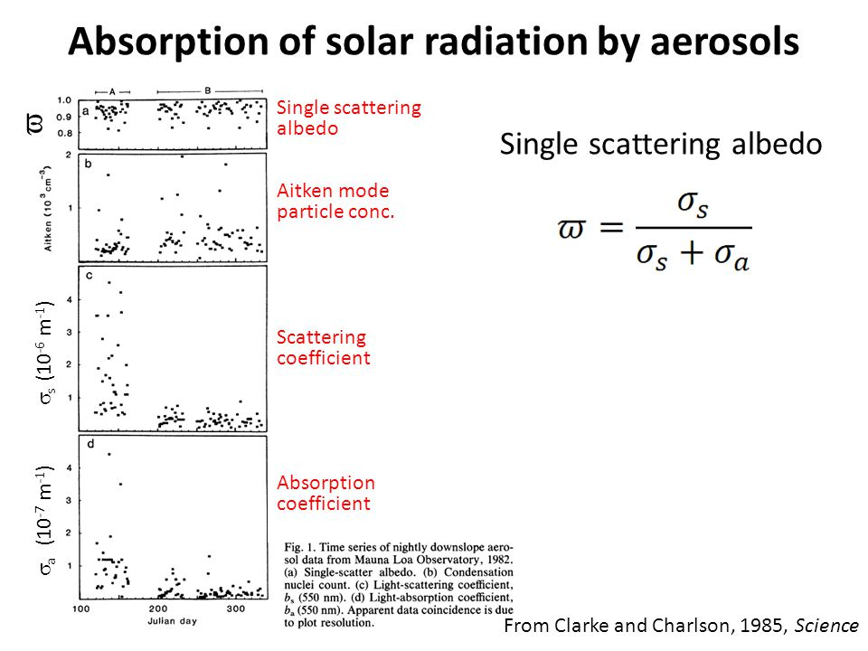 Absorption of solar radiation by aerosols From Clarke and Charlson, 1985, Science Single scattering albedo Aitken mode particle conc.
