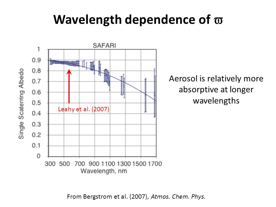 Wavelength dependence of  From Bergstrom et al. (2007), Atmos.