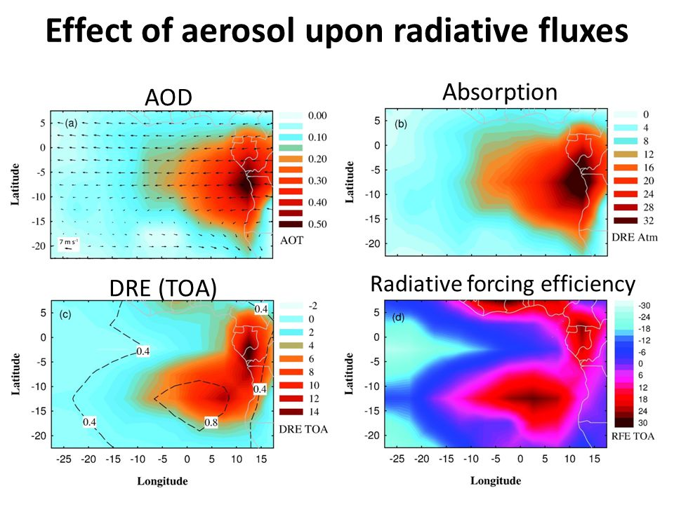 Effect of aerosol upon radiative fluxes AOD DRE (TOA) Absorption Radiative forcing efficiency
