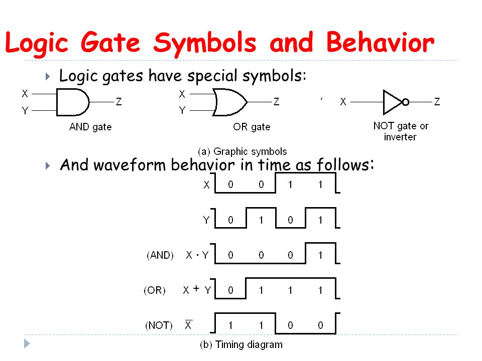 Logic Gate Symbols and Behavior  Logic gates have special symbols:  And waveform behavior in time as follows : +