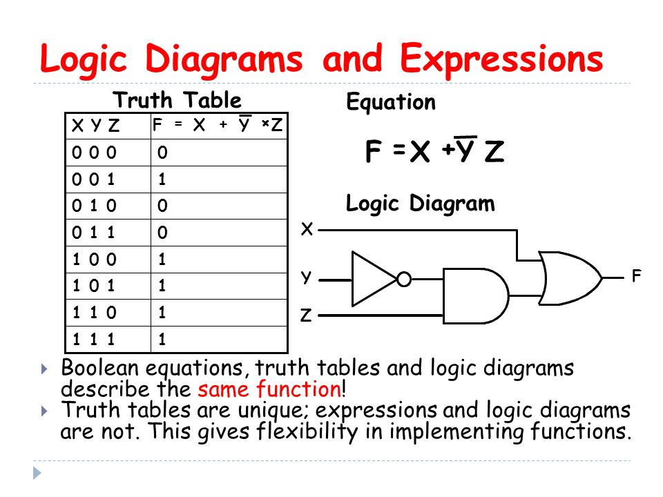 Logic Diagrams and Expressions  Boolean equations, truth tables and logic diagrams describe the same function.