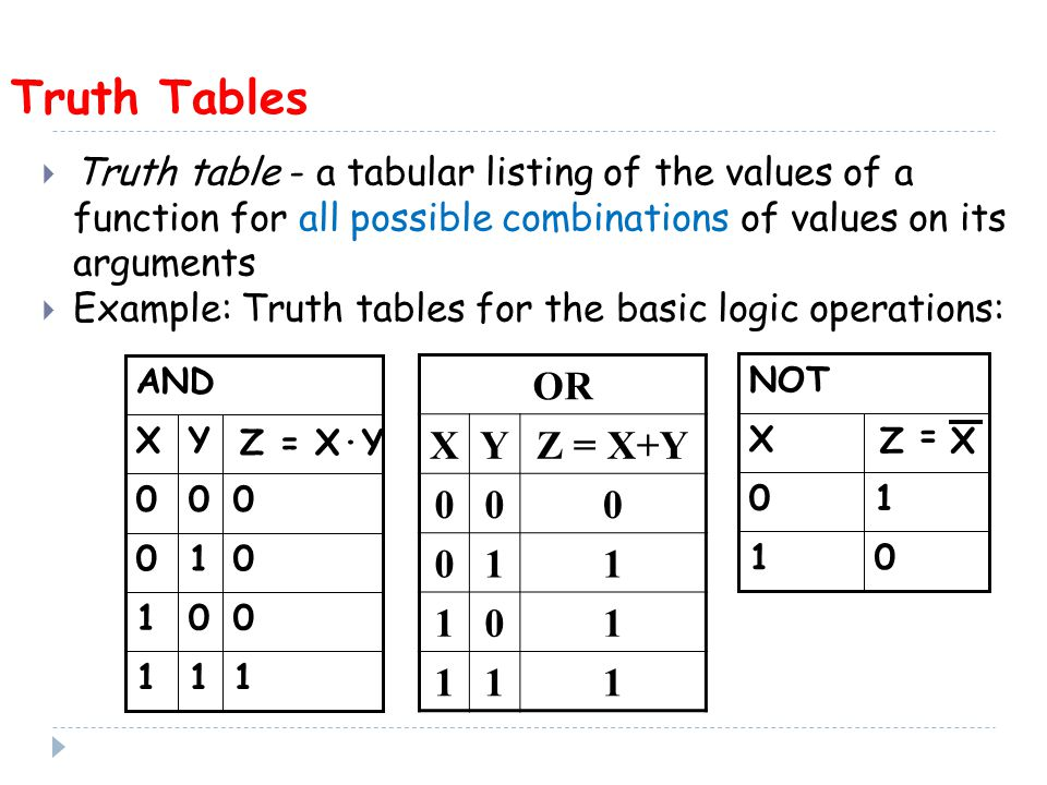 01 10 X XZ = Truth Tables  Truth table - a tabular listing of the values of a function for all possible combinations of values on its arguments  Example: Truth tables for the basic logic operations: Z = X·Y YX AND OR XYZ = X+Y
