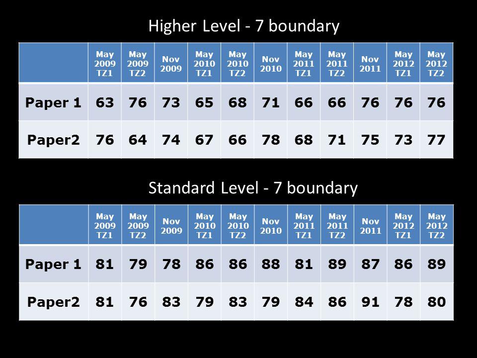 IB Maths Syllabus Changes Higher Level U N 4u N 1