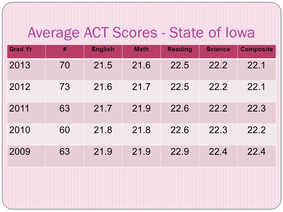 Average ACT Scores - State of Iowa Grad Yr#EnglishMathReadingScienceComposite