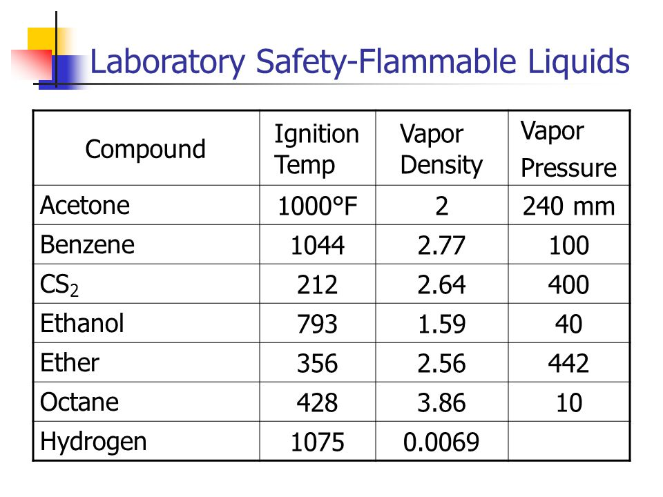 Laboratory Safety-Flammable Liquids Flammable Liquids and