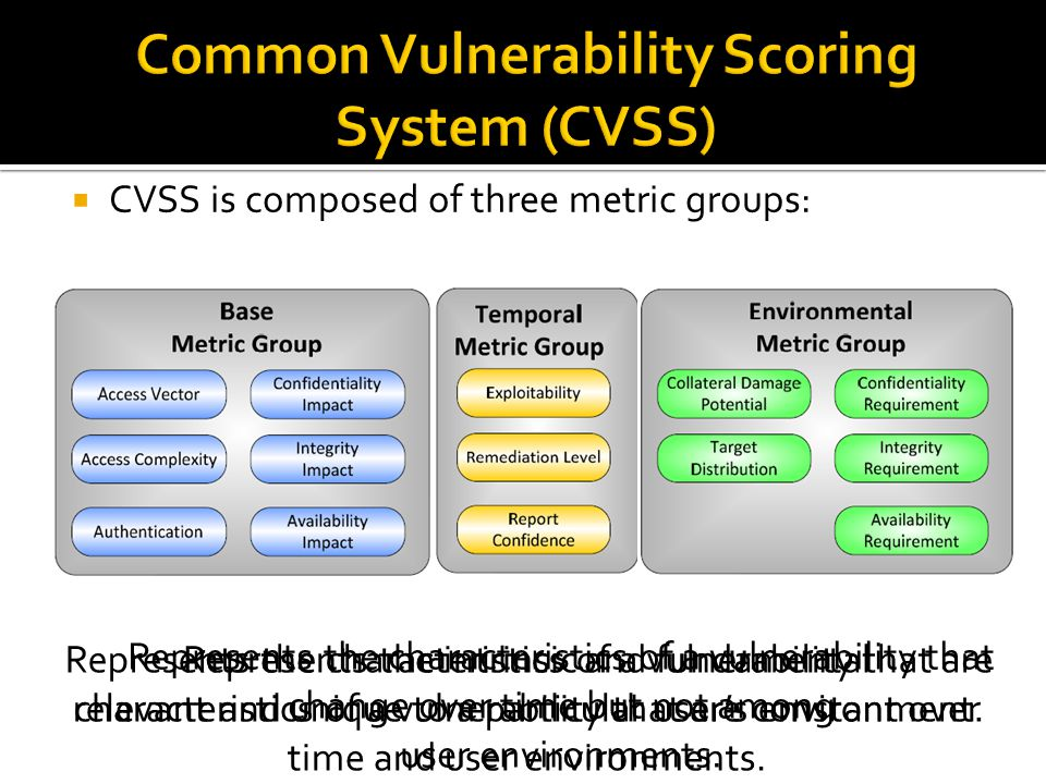  CVSS is composed of three metric groups: Represents the intrinsic and fundamental characteristics of a vulnerability that are constant over time and user environments.