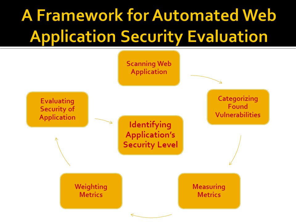Scanning Web Application Categorizing Found Vulnerabilities Measuring Metrics Weighting Metrics Evaluating Security of Application Identifying Application's Security Level