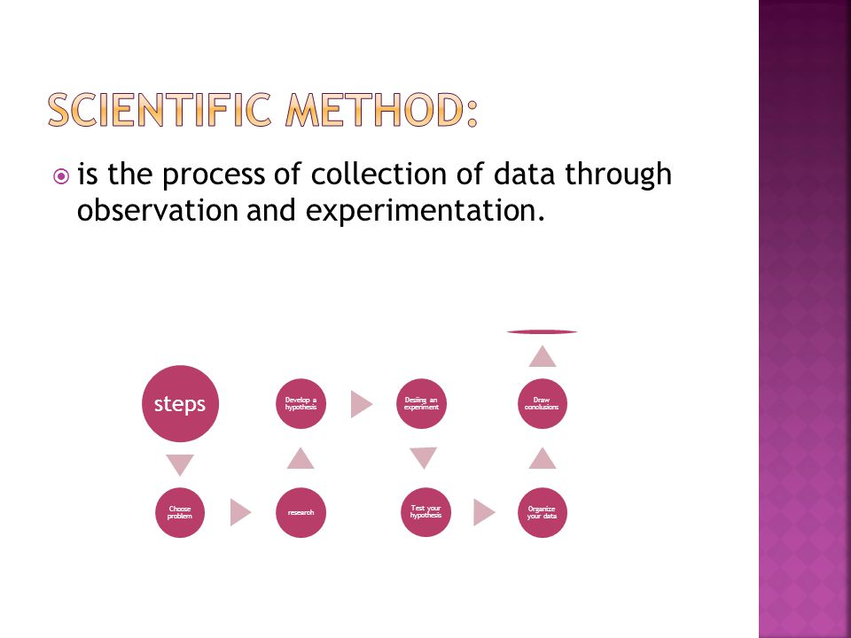  is the process of collection of data through observation and experimentation.