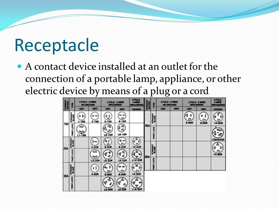 Receptacle A contact device installed at an outlet for the connection of a portable lamp, appliance, or other electric device by means of a plug or a cord