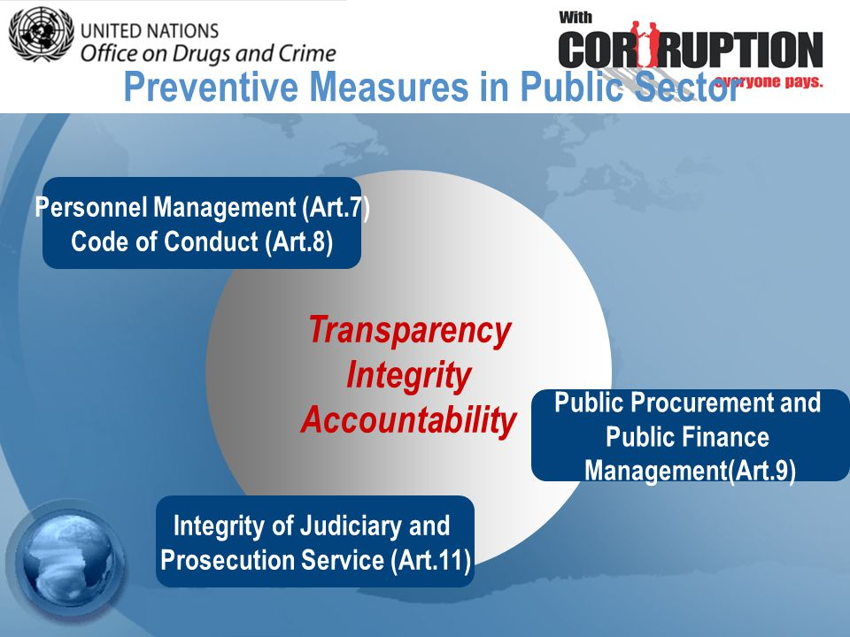 Transparency Integrity Accountability Personnel Management (Art.7) Code of Conduct (Art.8) Public Procurement and Public Finance Management(Art.9) Integrity of Judiciary and Prosecution Service (Art.11) Preventive Measures in Public Sector