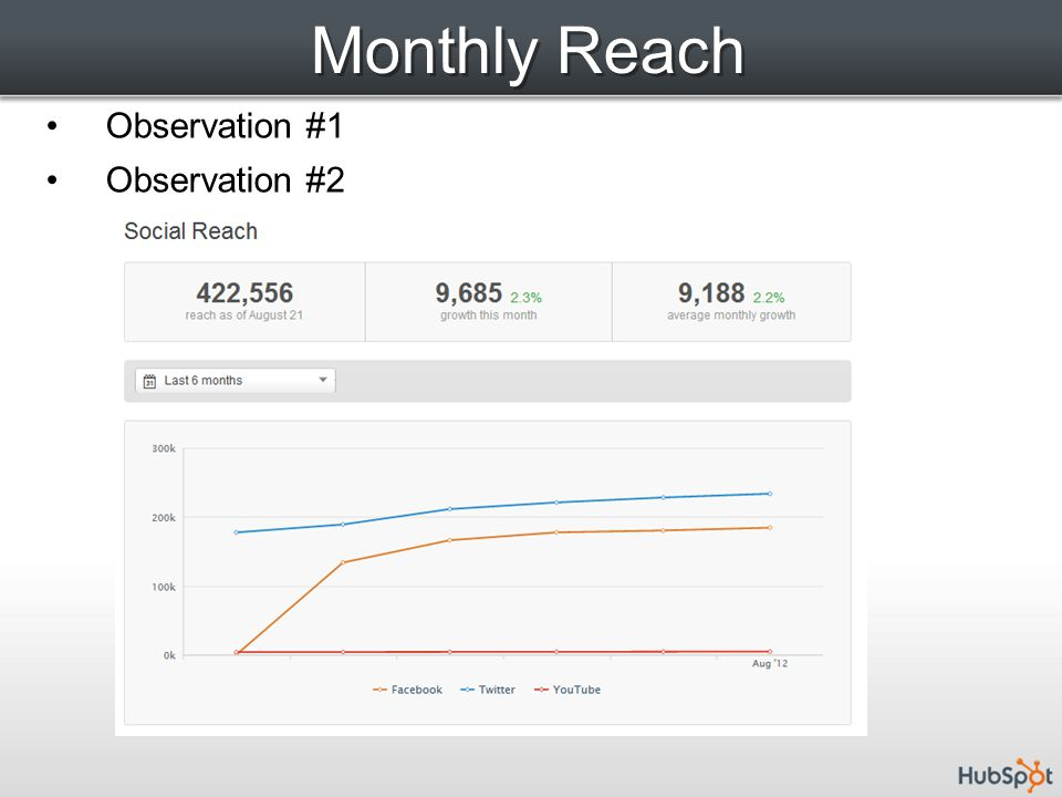 Monthly Reach Observation #1 Observation #2