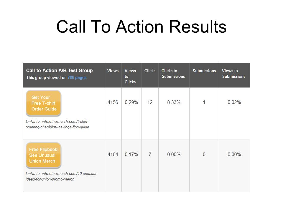 Call To Action Results