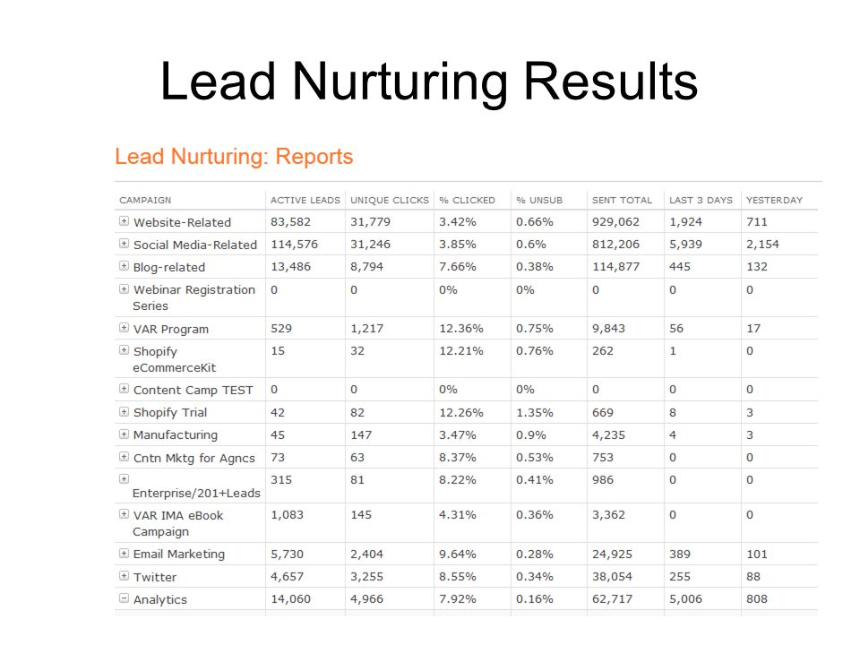 Lead Nurturing Results