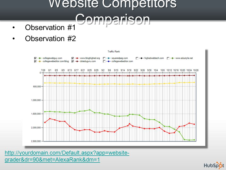 Website Competitors Comparison   app=website- grader&dr=90&met=AlexaRank&dm=1 Observation #1 Observation #2