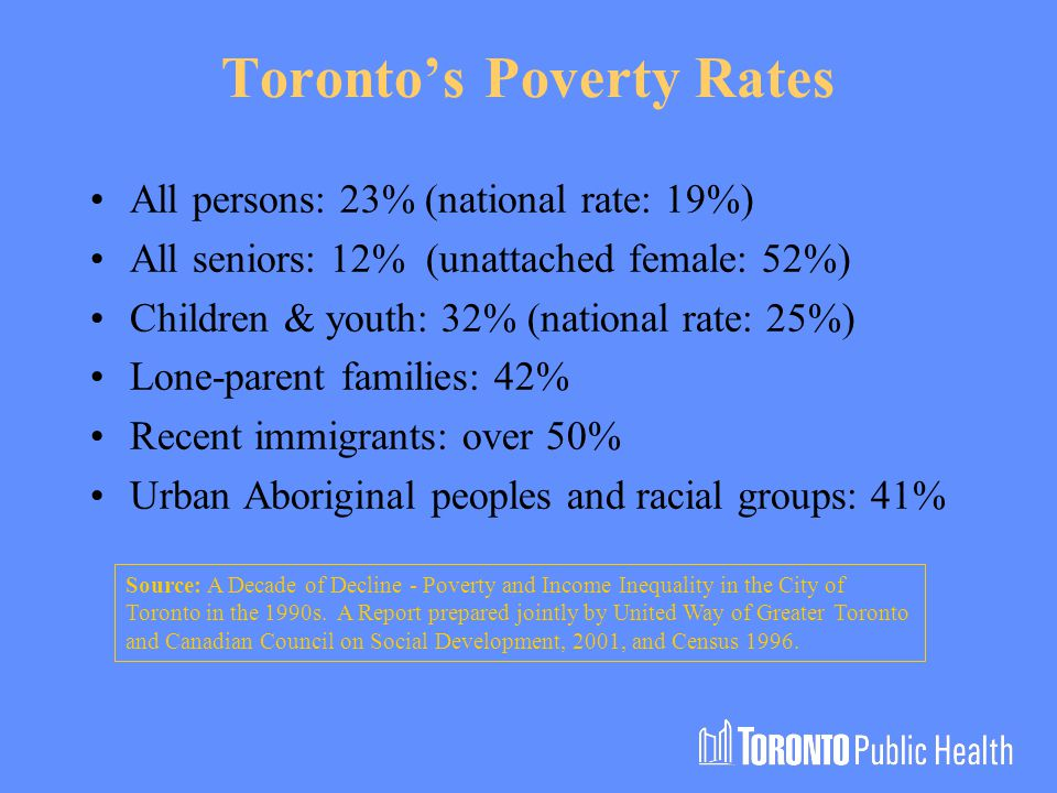 Toronto's Poverty Rates All persons: 23% (national rate: 19%) All seniors: 12% (unattached female: 52%) Children & youth: 32% (national rate: 25%) Lone-parent families: 42% Recent immigrants: over 50% Urban Aboriginal peoples and racial groups: 41% Source: A Decade of Decline - Poverty and Income Inequality in the City of Toronto in the 1990s.