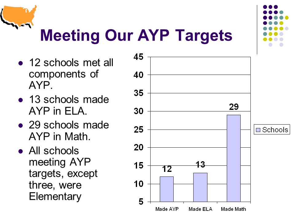 Meeting Our AYP Targets 12 schools met all components of AYP.