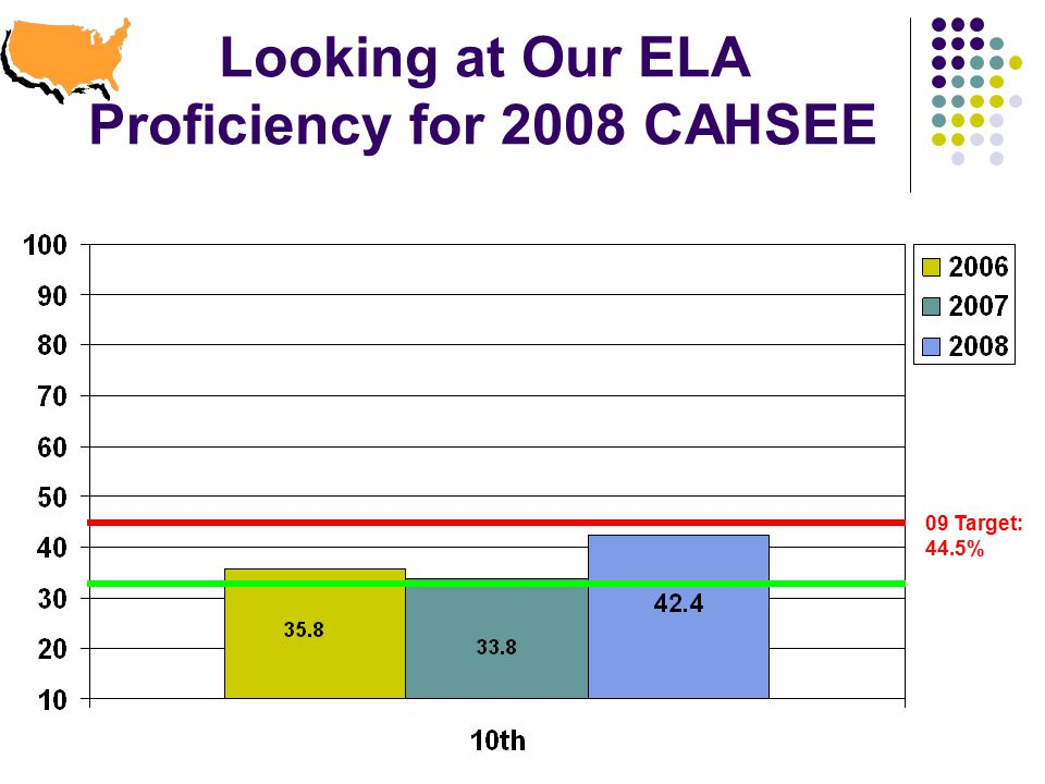 Looking at Our ELA Proficiency for 2008 CAHSEE 09 Target: 44.5%