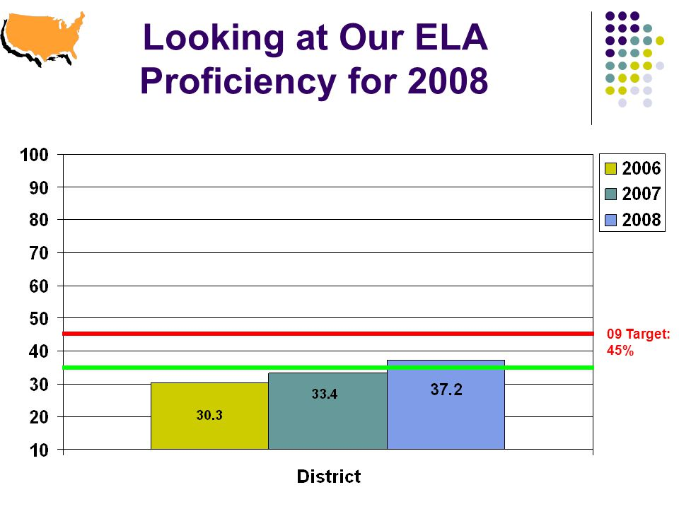 Looking at Our ELA Proficiency for Target: 45%