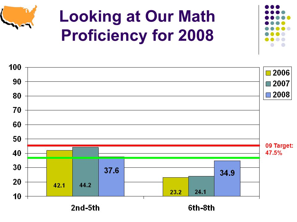 Looking at Our Math Proficiency for Target: 47.5%