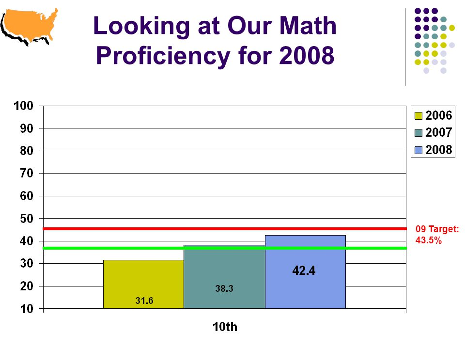 Looking at Our Math Proficiency for Target: 43.5%