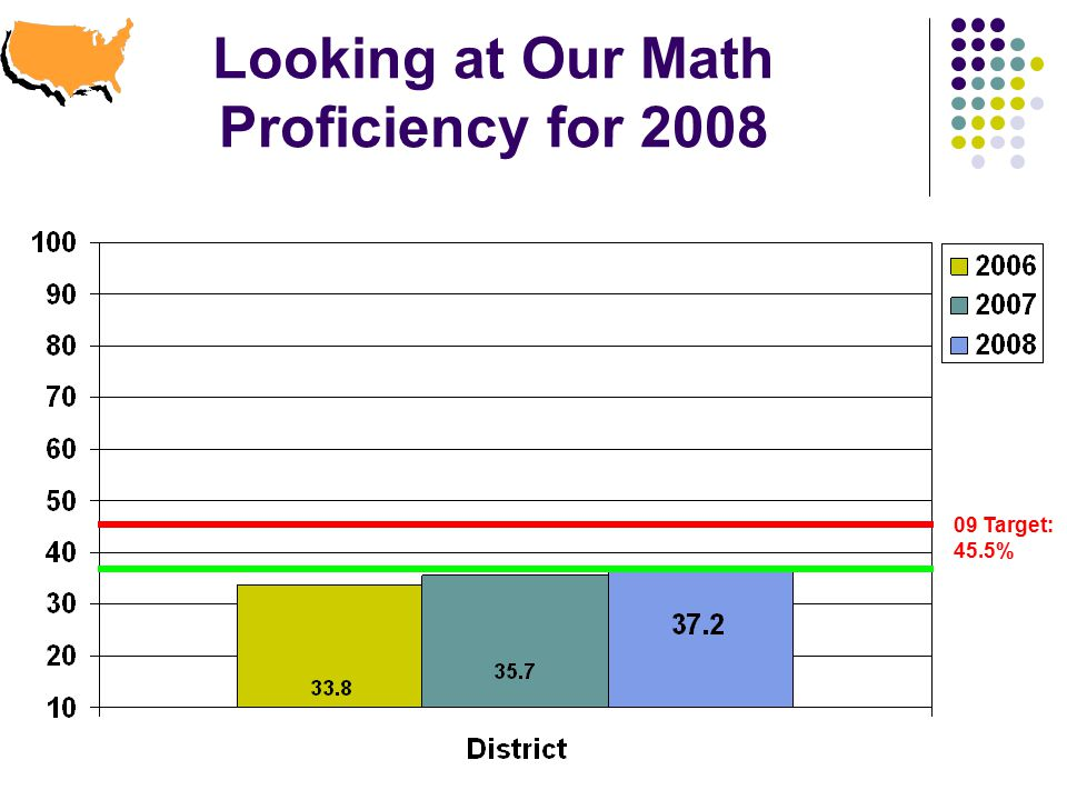 Looking at Our Math Proficiency for Target: 45.5%