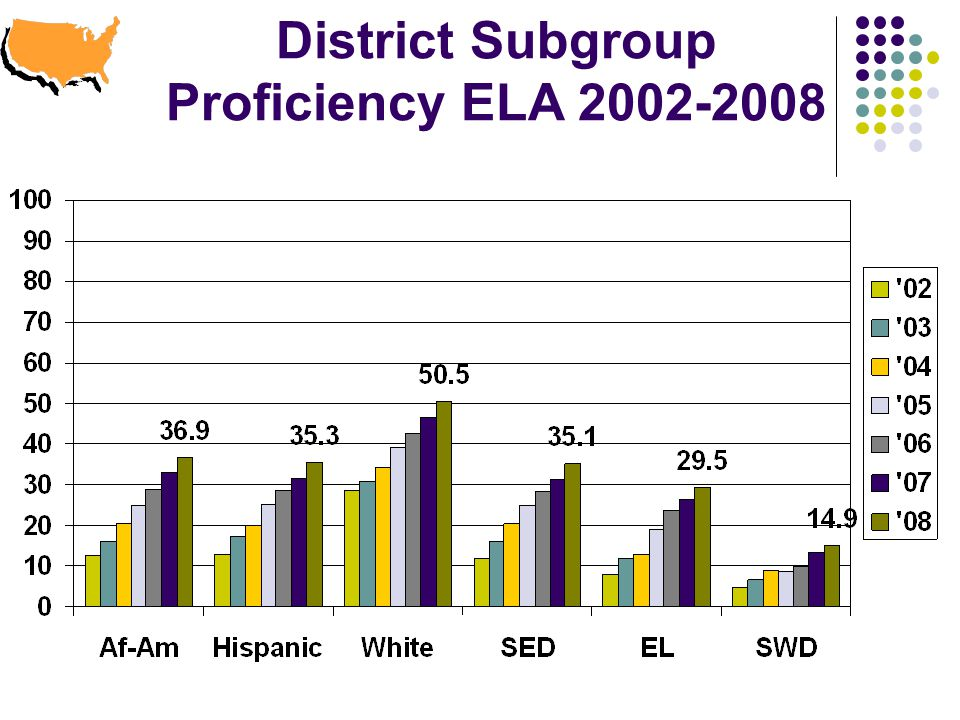 District Subgroup Proficiency ELA