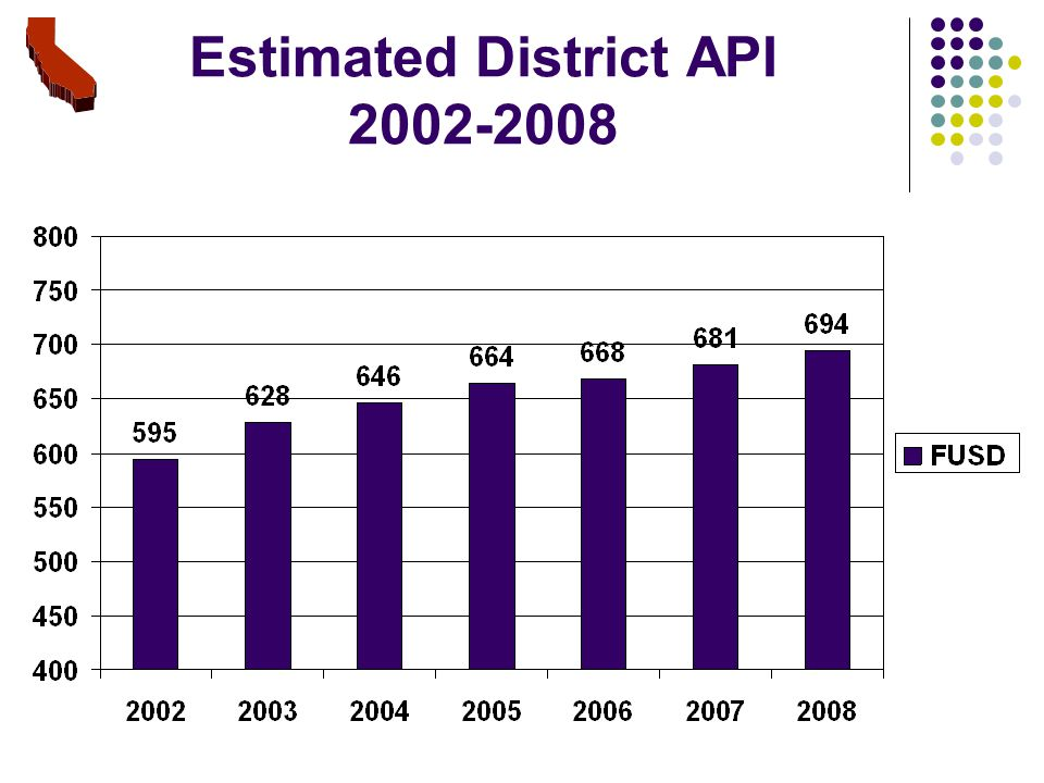 Estimated District API