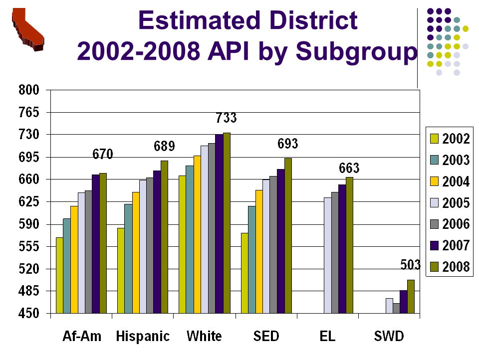 Estimated District API by Subgroup