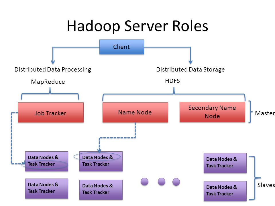 Distributed Data Processing Slaves Master Client Distributed Data Storage Name Node Secondary Name Node Data Nodes & Task Tracker Data Nodes & Task Tracker Data Nodes & Task Tracker Data Nodes & Task Tracker Data Nodes & Task Tracker Data Nodes & Task Tracker MapReduce HDFS Job Tracker Hadoop Server Roles