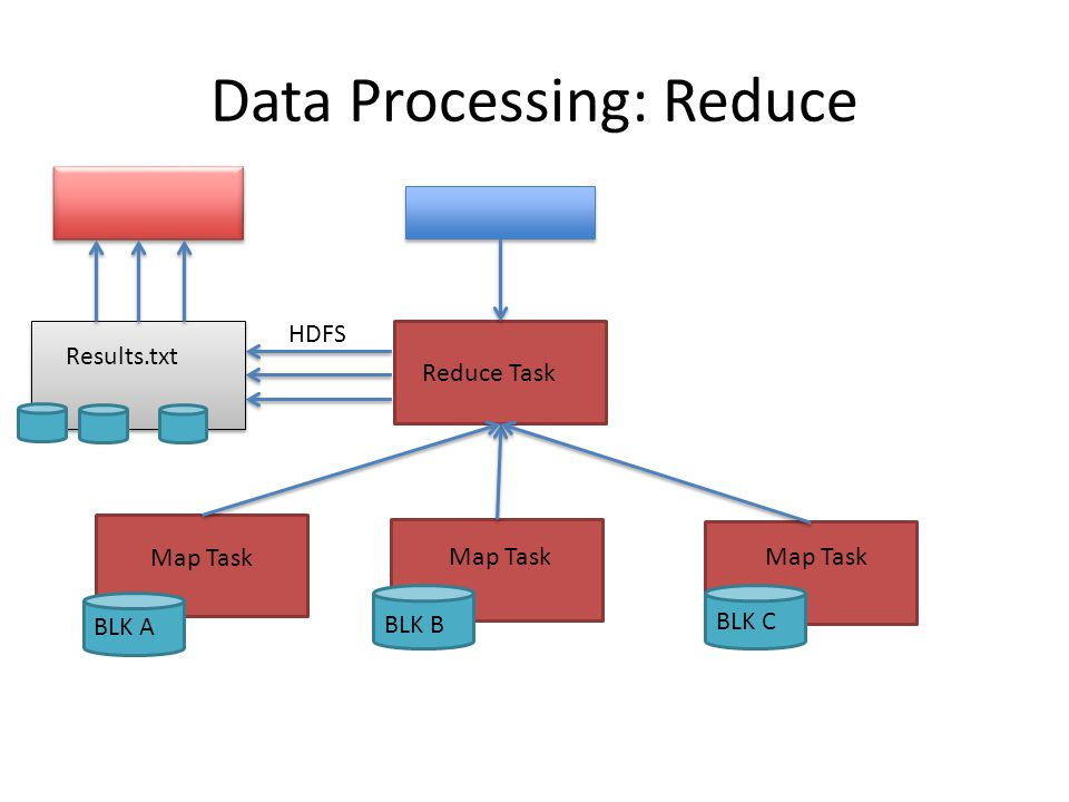 Data Processing: Reduce Map Task Reduce Task Results.txt HDFS BLK A BLK B BLK C
