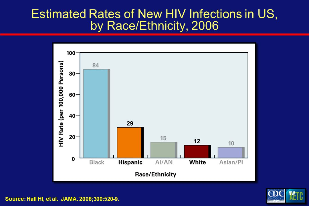 Estimated Rates of New HIV Infections in US, by Race/Ethnicity, 2006 Source: Hall HI, et al.