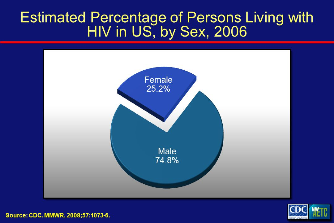 Estimated Percentage of Persons Living with HIV in US, by Sex, 2006 Source: CDC.