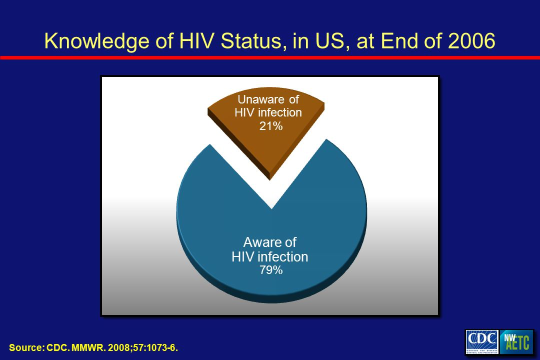 Knowledge of HIV Status, in US, at End of 2006 Source: CDC.