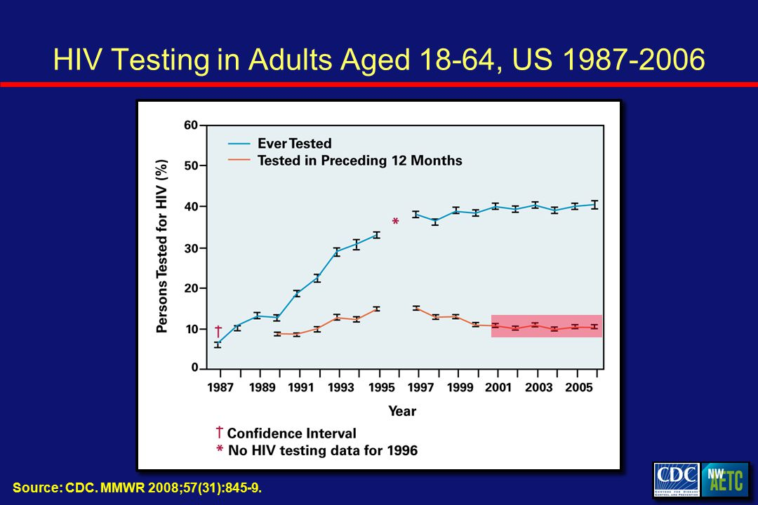 Source: CDC. MMWR 2008;57(31): HIV Testing in Adults Aged 18-64, US