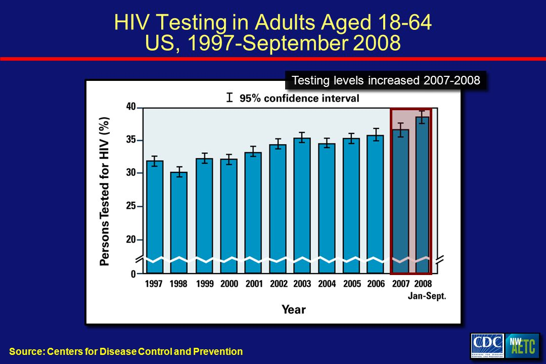 HIV Testing in Adults Aged US, 1997-September 2008 Source: Centers for Disease Control and Prevention Testing levels increased