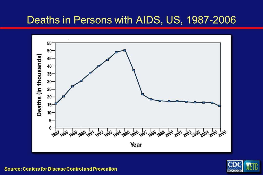 Deaths in Persons with AIDS, US, Source: Centers for Disease Control and Prevention