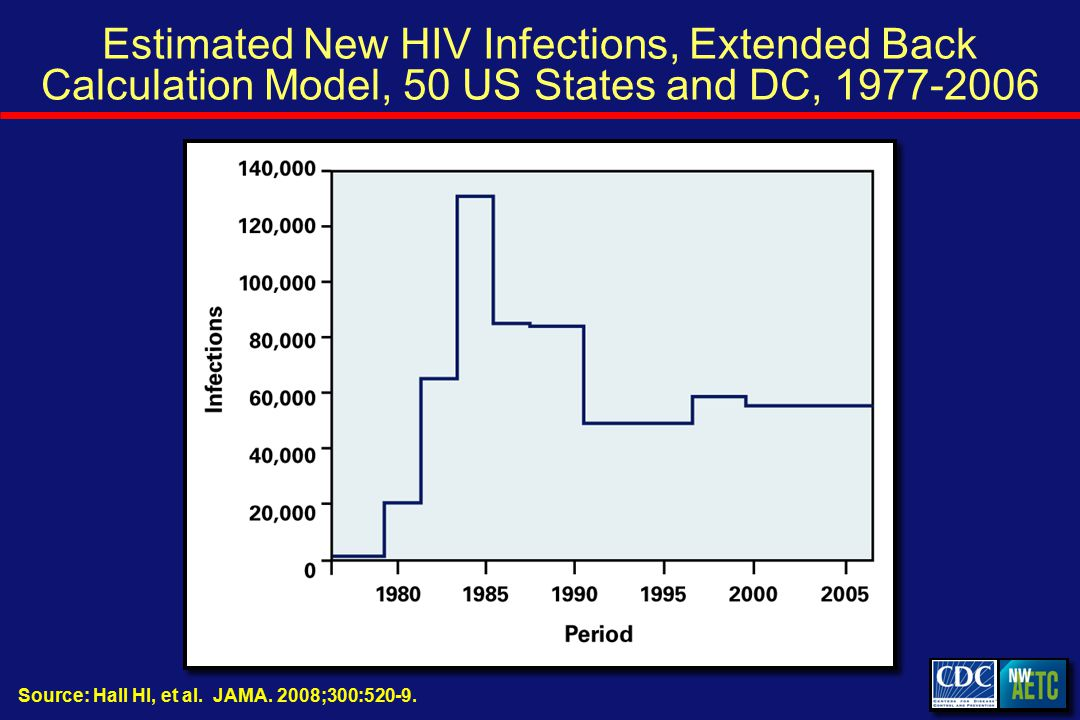 Estimated New HIV Infections, Extended Back Calculation Model, 50 US States and DC, Source: Hall HI, et al.