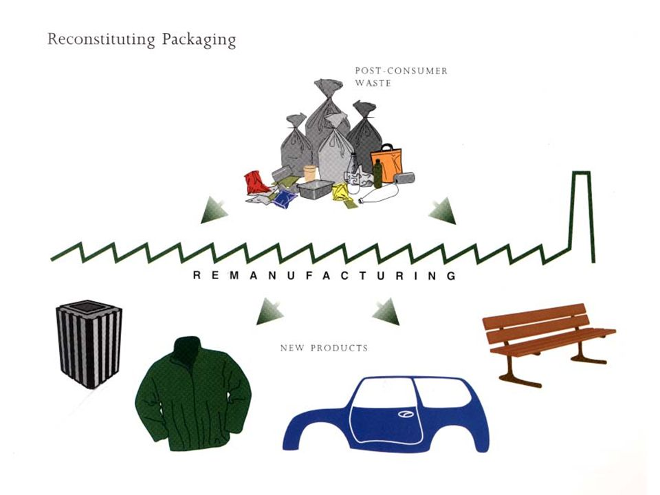 Recycling – the new conversion of waste products into new materials