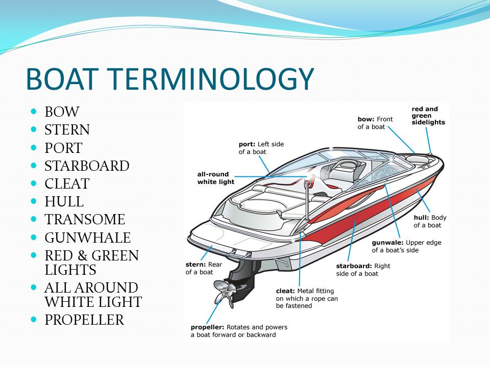 Boat Terminology Diagram.Lesson One Know Your Boat Length Classes Of Boats Class A